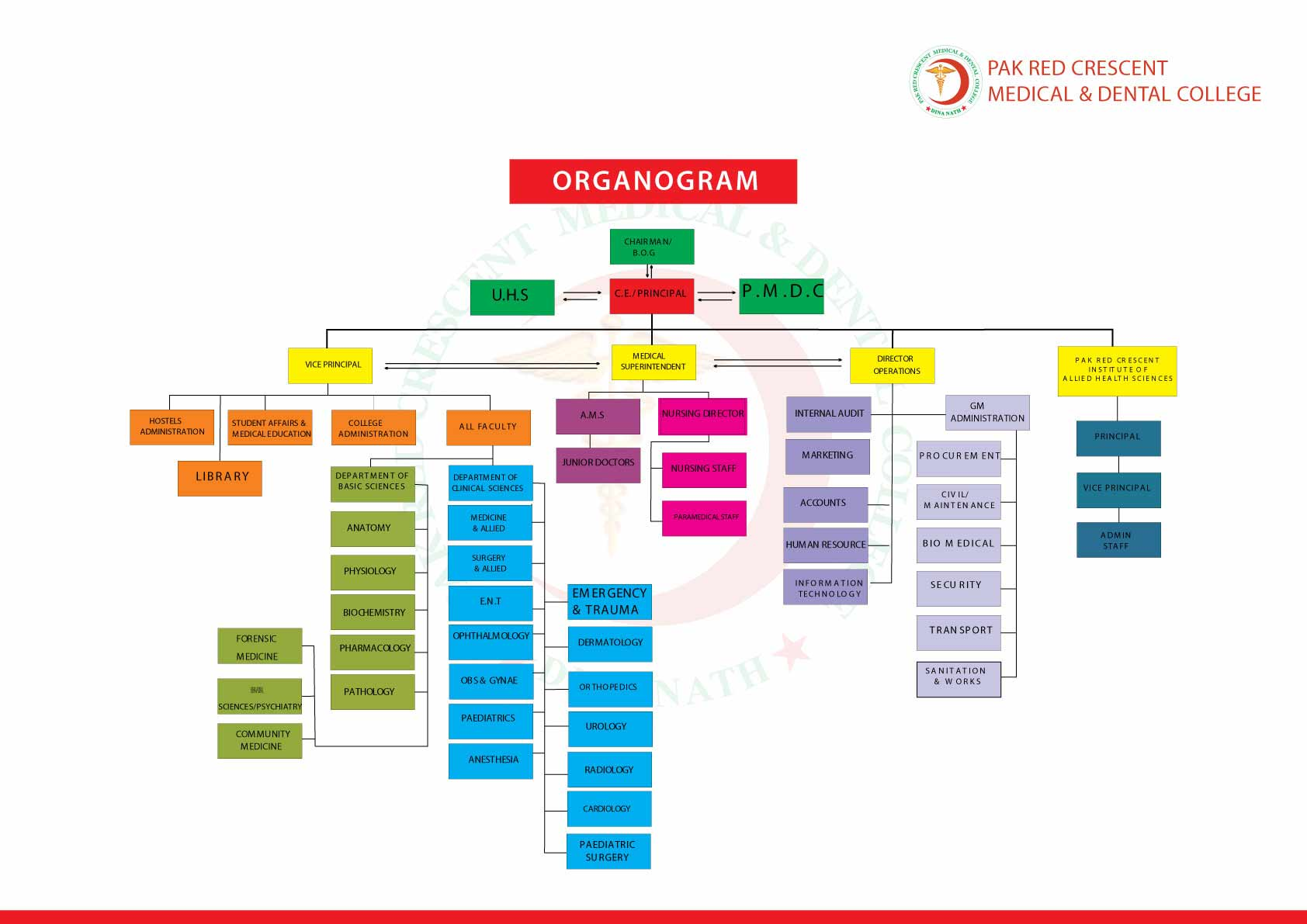 Pak Red Crescent Medical and Dental College - Organizational Structure